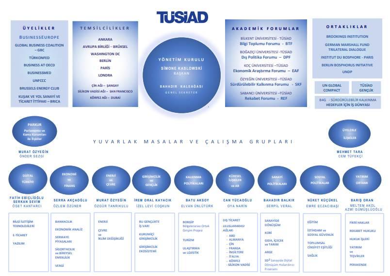 TÜSİAD'da Faaliyet Gösteren Yuvarlak Masa Grupları haber detayları Protokol Haber'de.